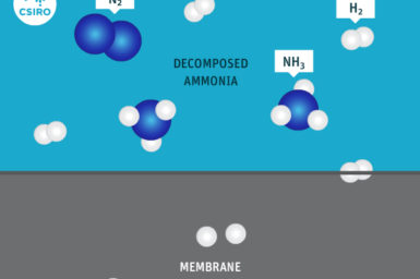 Graphic showing how the metal membrane works as Decomposed ammonia passes through.
